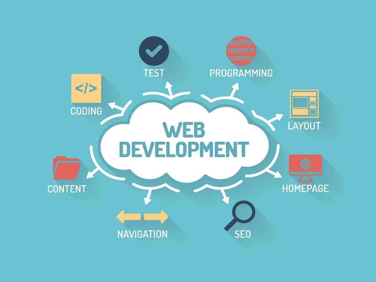 Why do you need web development services for your business?