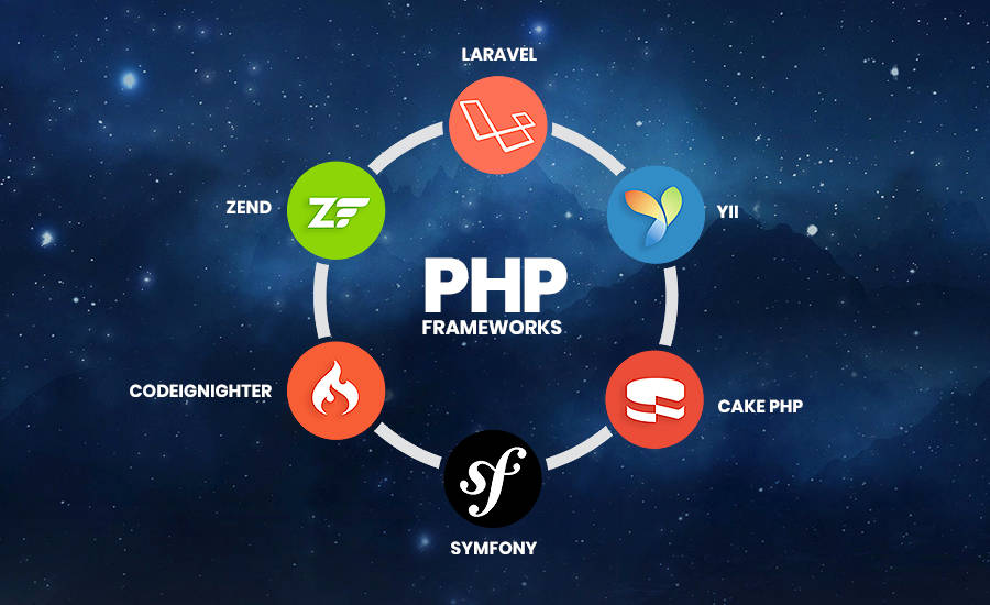 2020's Top PHP Frameworks for Web Development