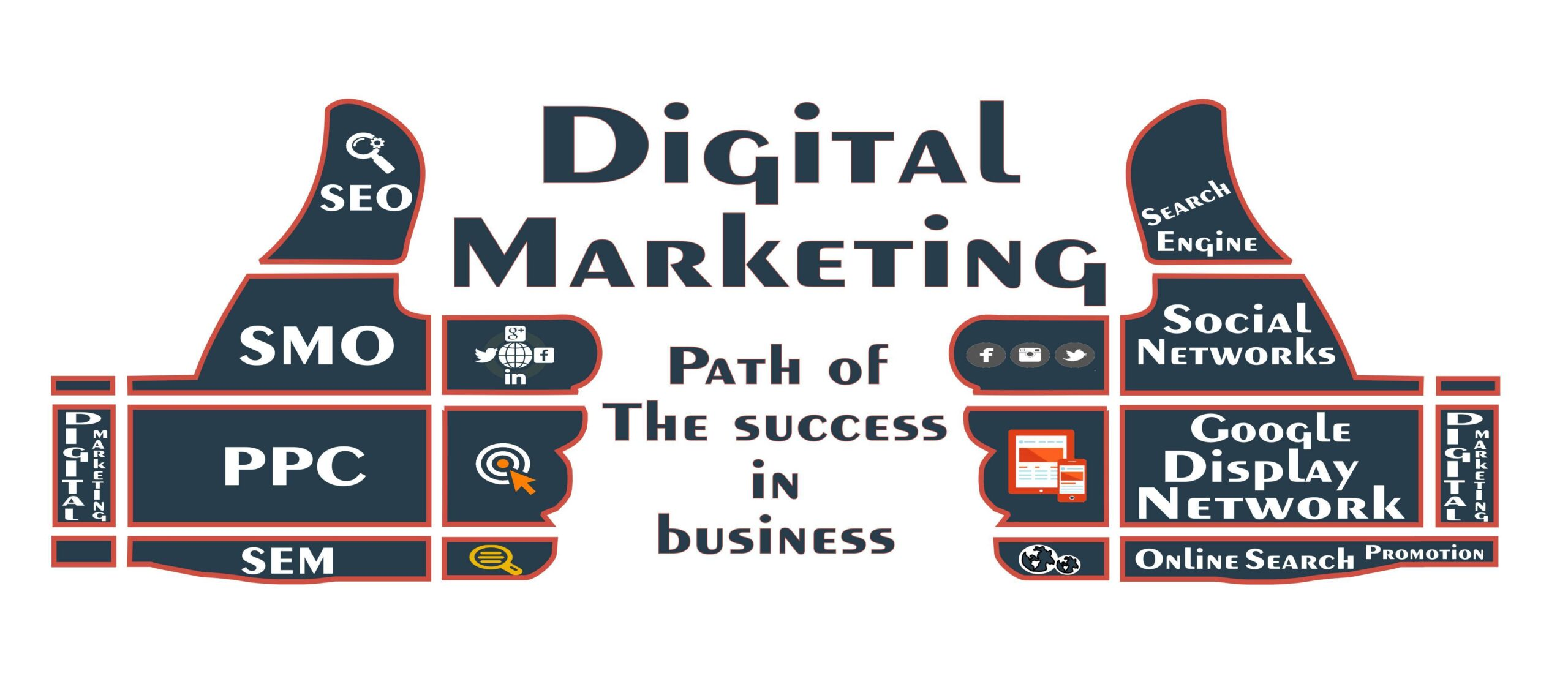 Digital Marketing Services: What is Its Role and Types?